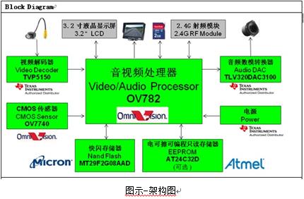 大联大控股世平推出基于 OmniVision的含独立数?#33268;?#20687;的摄像输入及音视频处理平台