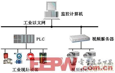 基于PLC的工业控制系统和视频监控系统设计