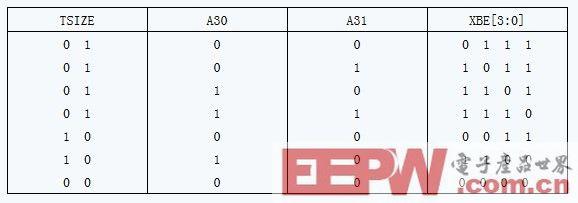 解析MS320C6202DSP扩展总线与MPC860的接口实现