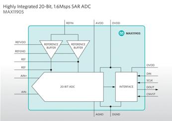 Maxim Integrated功能丰富的SAR ADC集成内部基准缓冲器
