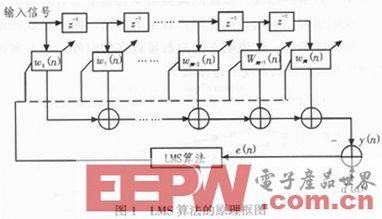 基于FPGA的自适应均衡器算法实现