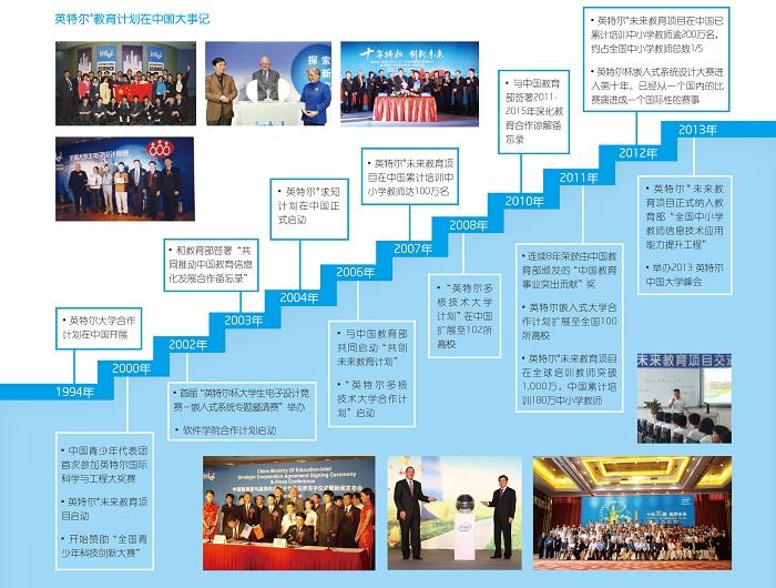 英特尔教育在中国大事记:记述大事,回望成就,激励未来