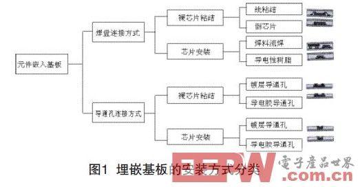 浅谈埋嵌元件PCB的技术(一)
