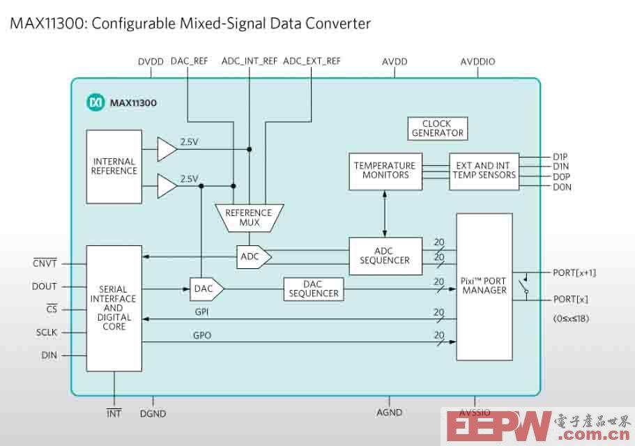 Maxim Integrated利用单片可配置数据转换器替代20个分立元件