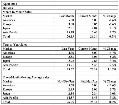 全球半导体市场可望连续两年呈现成长