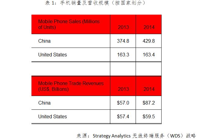 Strategy Analytics:2014年中国将首超美国成为世界最大的手机营收市场