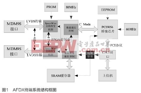 基于CPCI接口的SpaceWire总线通讯模块设计