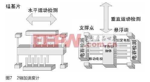 加速度计和陀螺仪传感器:原理,检测及应用