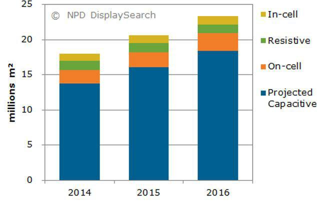 2014-2016年各类型触控传感器面积产量预测(单位:百万平方米)      来源:NPDDisplaySearch