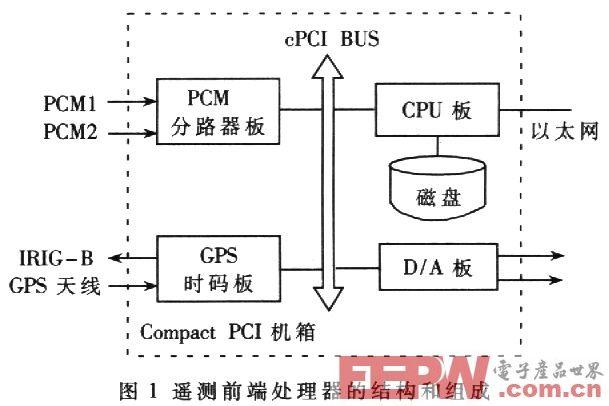 基于cPCI总线的遥测前端处理器系统设计