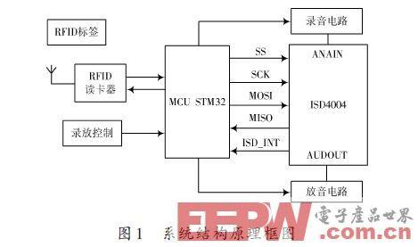 基于ARM的语音导览系统设计