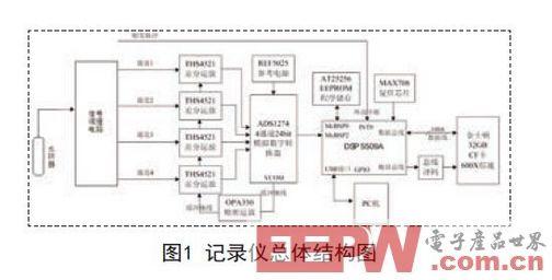 基于DSP的四路同步水声信号记录仪设计