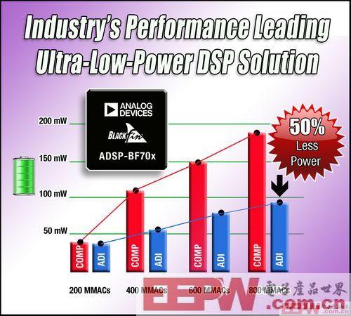 ADI推出高性能ADSP-BF70x Blackfin®处理器系列