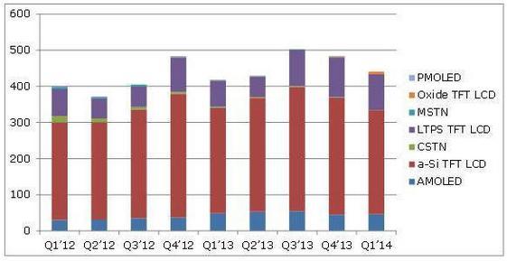2012年一季度到2014年一季度手机面板出货量(单位:百万片)