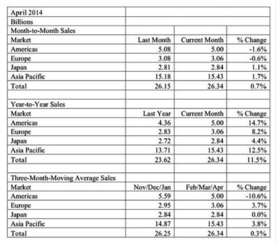 全球半导体市场可望连续两年呈现增长