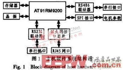 基于ATmegal28的电机控制系统设计