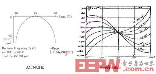 浅谈模拟工程师的困扰:晶振匹配和温度漂移