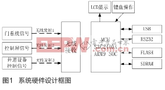 电梯故障记录仪系统设计
