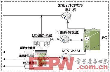 基于STM32的植物生长动态补光控制系统设计