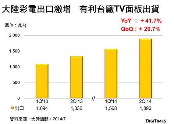2Q 14台厂大尺寸面板出货量季增8.5%