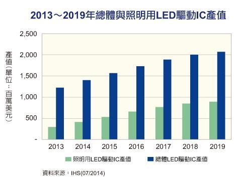LED驱动IC产值走扬 照明应用占比逐年增