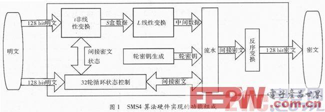 一种基于SMS4的加密通信可编程片上系统设计