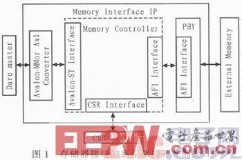 基于FPGA的高带宽存储接口设计