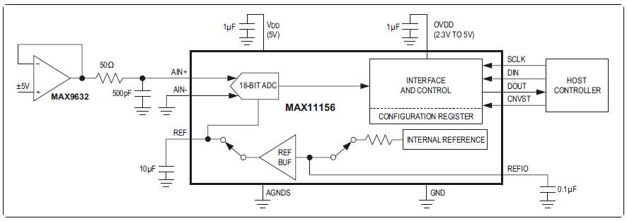 MAX11156业内尺寸最小、真正双极性±5V、18位ADC