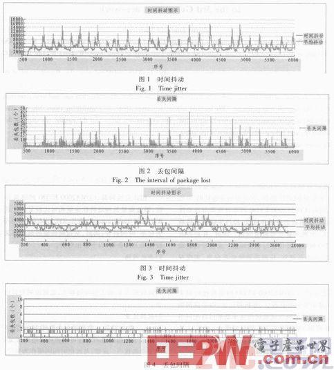 基于DSP和CDMA 2000的实时视频无线传输系统设计