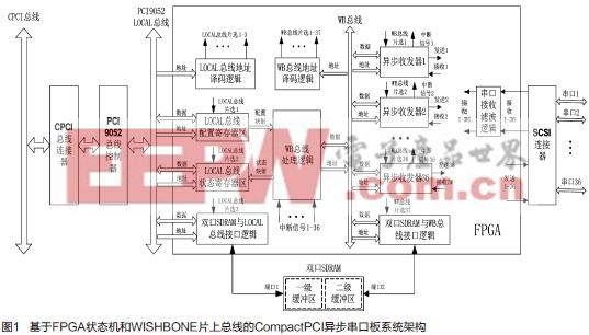 基于FPGA状态机和片上总线的CompactPCI异步串口板设计方案