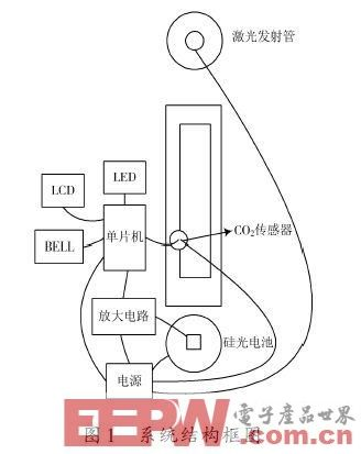 一种简易的透射式能见度测量装置设计方案