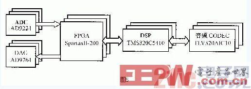 设计应用 > 基于fpga的软件无线电高速数字信号处理