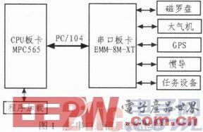基于PowerPC内核MPC565的多串口通信扩展设计