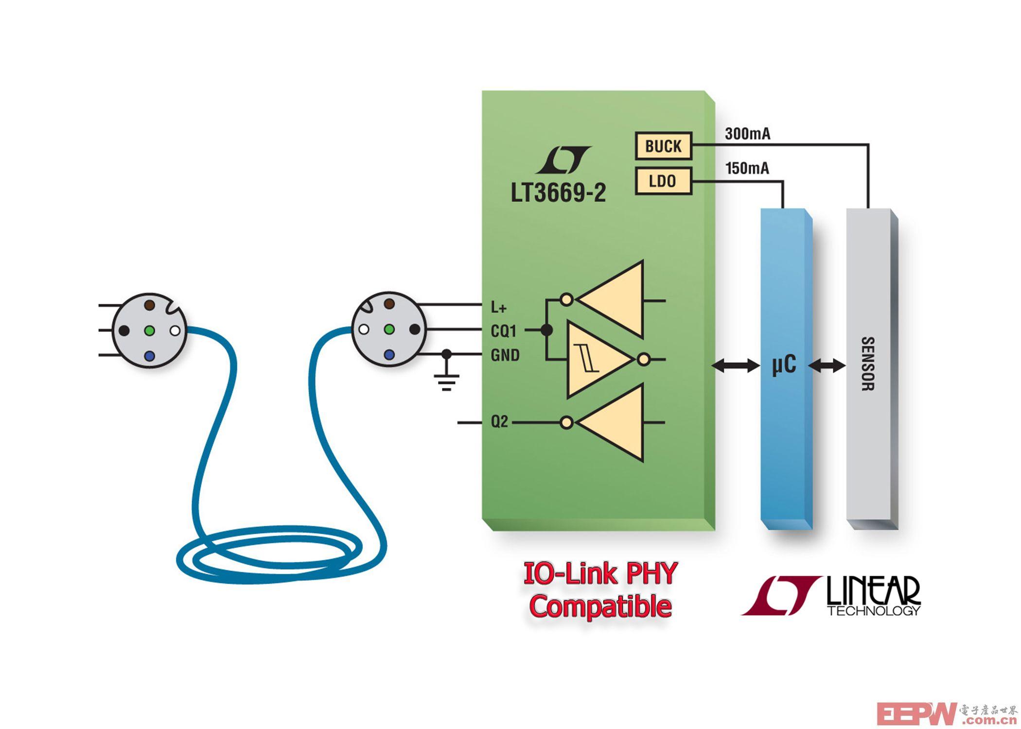 IO-Link 收发器包含集成的降压型稳压器和LDO