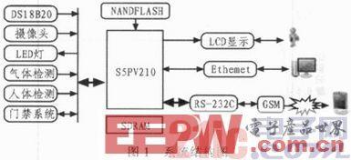 一种基于S5PV210芯片的智能家居系统设计