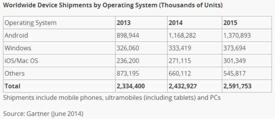 Android系统占据优势 平板销量将超PC