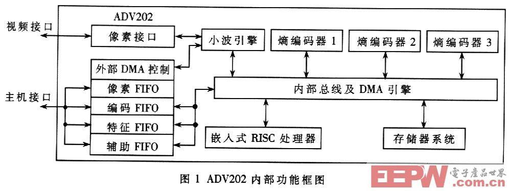 基于ADV202的嵌入式视频压缩系统设计