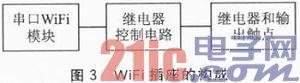 WiFi插座的应用系统构成
