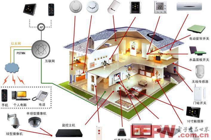 几种智能家居控制器电源解决方案探讨