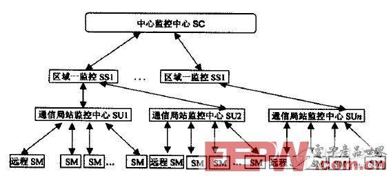 基于DS80C320的通信电源监控系统设计