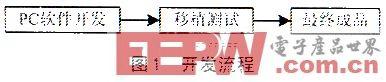 一种基于ARM的IEEE802.11MAC协议IP核设计