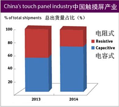 受益智能手机应用 中国电容屏供应商扩大产能