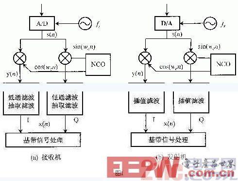 基于FPGA的软件无线电高速数字信号处理