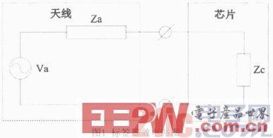 一款宽频带UHF RFID的电子标签天线设计