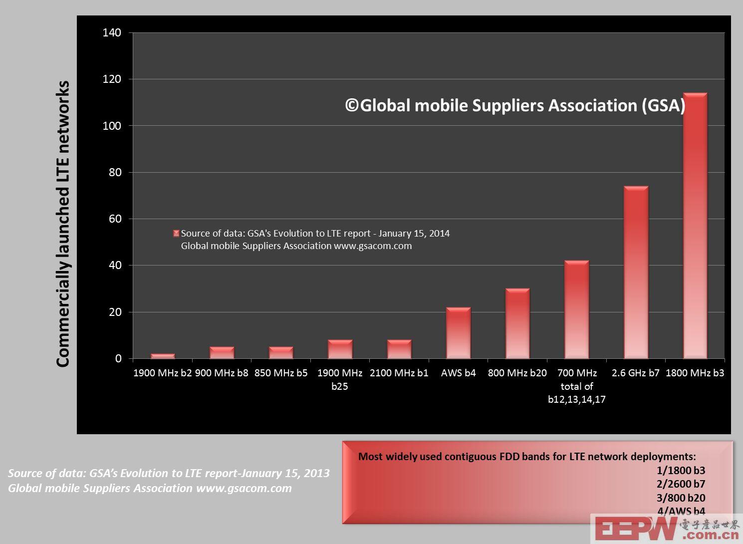 一种全频段LTE数据产品应用策略方案