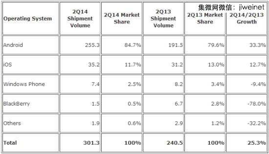 IDC:第二季全球智能机出货量首次突破3亿