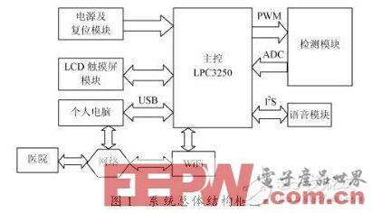 一款基于LPC3250单片机的智能电子血压计设计