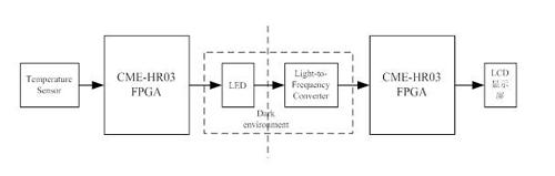 基于LED光数据传输的温度实时显示系统