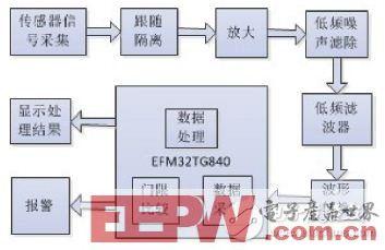 一款基于EFM32的便携式心率计设计