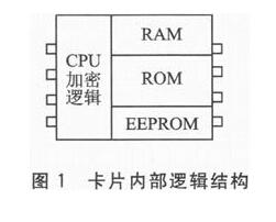 STM32单片机的PSAM卡驱动模块设计